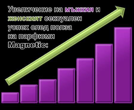 графика на увеличението на сексуалният успех при изследваните мъже и жени след употреба на феромонните парфюми Magnetic
